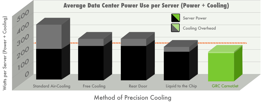 GRC_Redesign-Average-Server-Power-Use-1024x404-1024x404